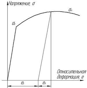 Диаграмма эффекта пружинения